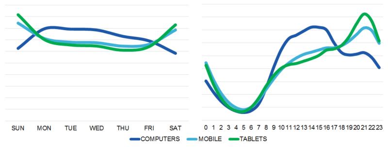 منحنی تغییرات کمپین های دستگاه محور