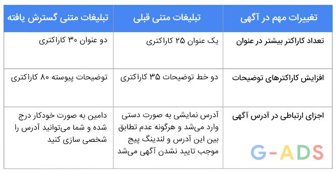 تغییرات در تبلیغات متنی گوگل
