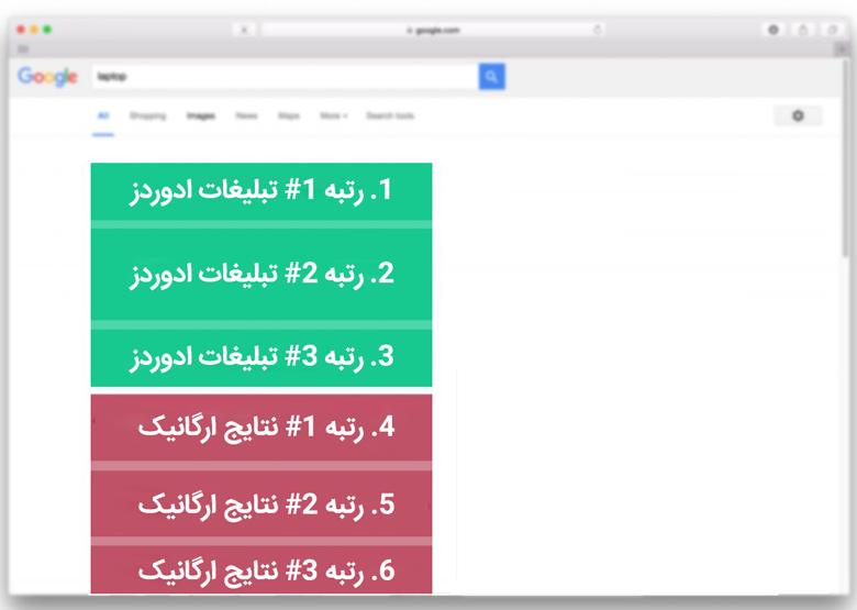 رتبه تبلیغات گوگل ادوردز و نتایج ارگانیک گوگل - واژه نامه گوگل ادز
