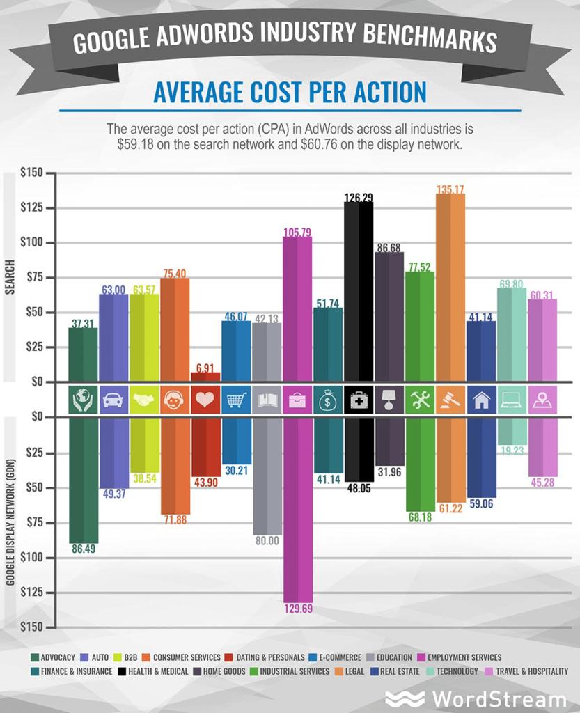 هزینه به ازای اقدام برای صنایع مختلف