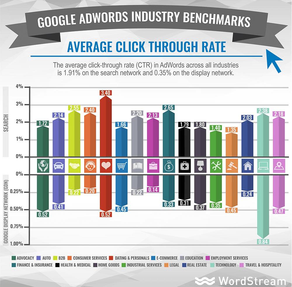 نرخ کلیک متوسط برای صنایع مختلف