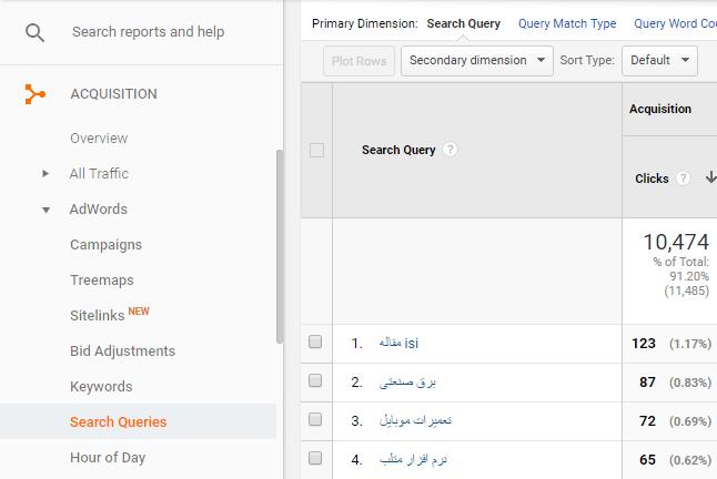 یافتن کلمات کلیدی منفی