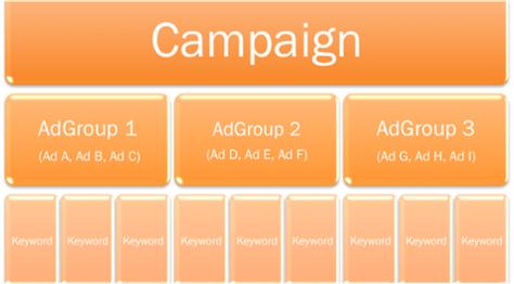 campaign adgroup - چگونه در گوگل تبلیغ کنیم: راهنمای سریع برای تبلیغات در گوگل