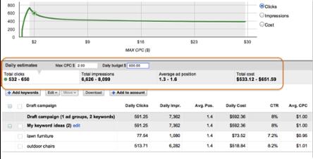 estimator with clicks and impressions - چگونه در گوگل تبلیغ کنیم: راهنمای سریع برای تبلیغات در گوگل