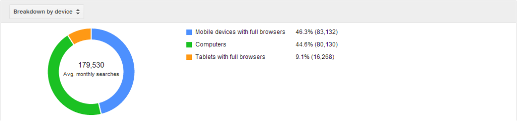 حجم موبایل در گوگل کیورد پلنر