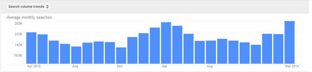 حجم جستجو در گوگل کیورد پلنر