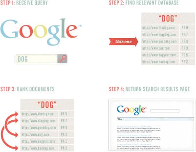 دیاگرام گوگل