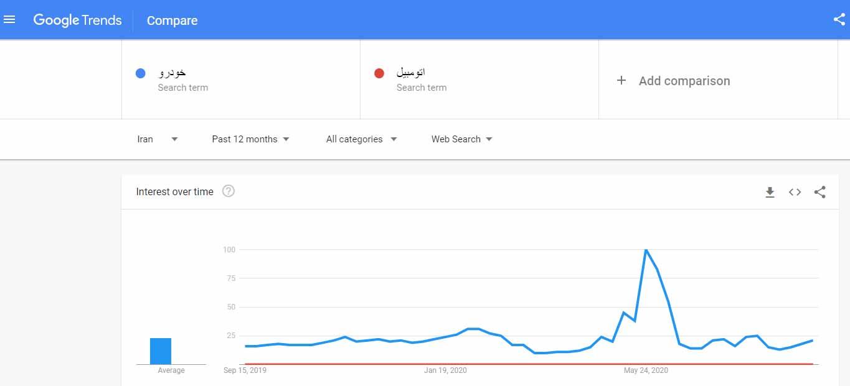 ترزند خودرو و اتومبیل در گوگل ترندز