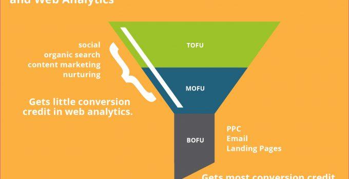 قیف بازاریابی یا Marketing Funnel و نقش محتوا در هر مرحله آن