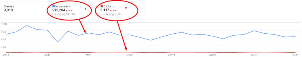 نمودار کوئری های جستجو وبمستر تولز