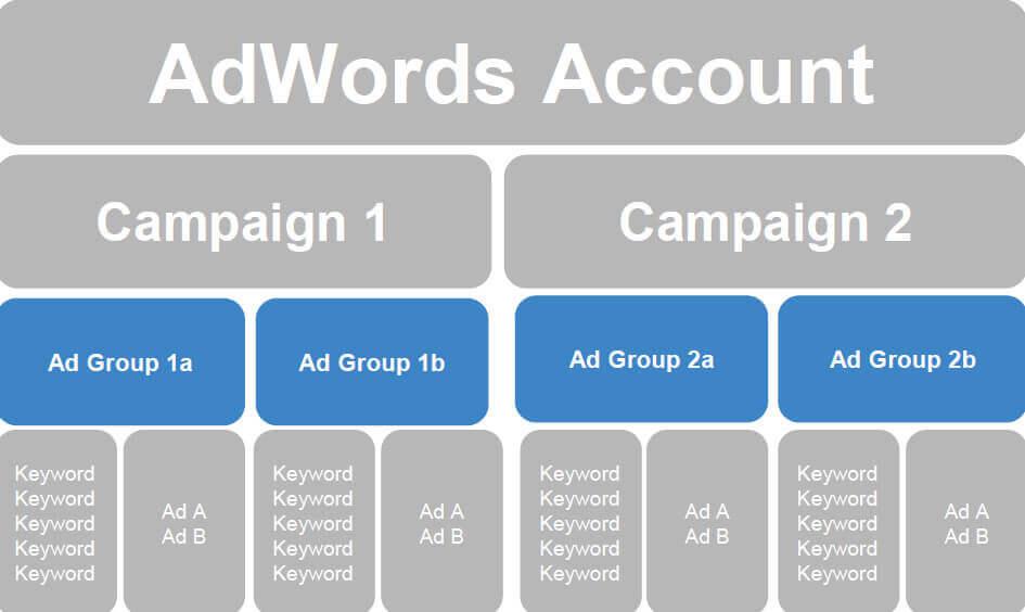 حساب ادوردز - بهینه سازی کلمات کلیدی گوگل ادز