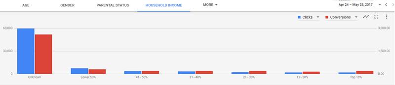 وضعیت تاهل و وضعیت درآمدی در گوگل ادز