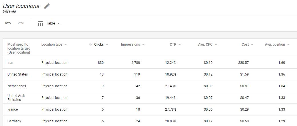 موقعیت مکانی کاربر - سوالات گوگل ادز