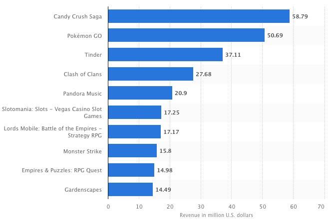 آمار درآمد اپلیکیشن ها