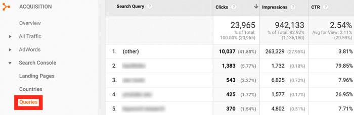 تنظیمات کلید واژه ها در گوگل سرچ کنسول
