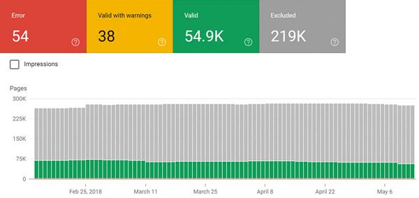 گزارش Index Coverage در گوگل سرچ کنسول