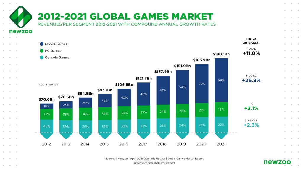 بازار جهانی بازی