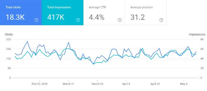 Performance در گوگل سرچ کنسول