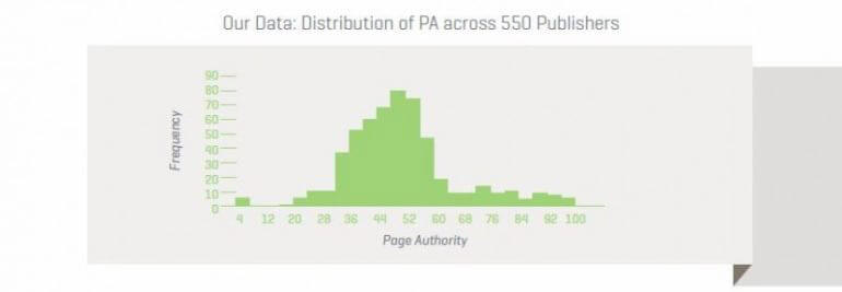 distribution pa across serps