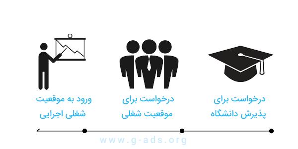 دلایلی برای برندسازی شخصی یا پرسونال برندینگ - جستجوی مردم برای خدمات یا محصولات کسب و کار شما
