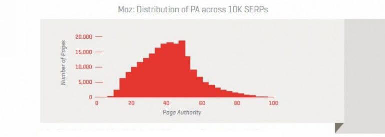 moz distribution pa across serps