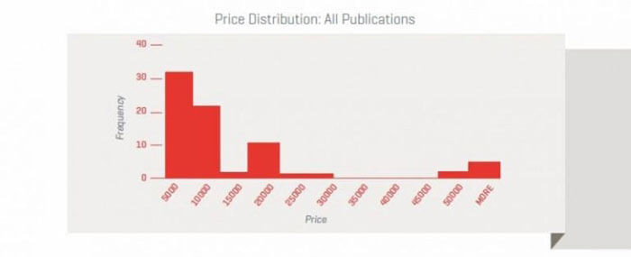 price distribution all publications