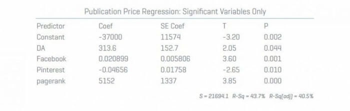 publication price regression sig only