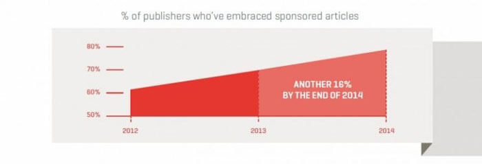 publishers embracing sponsored content