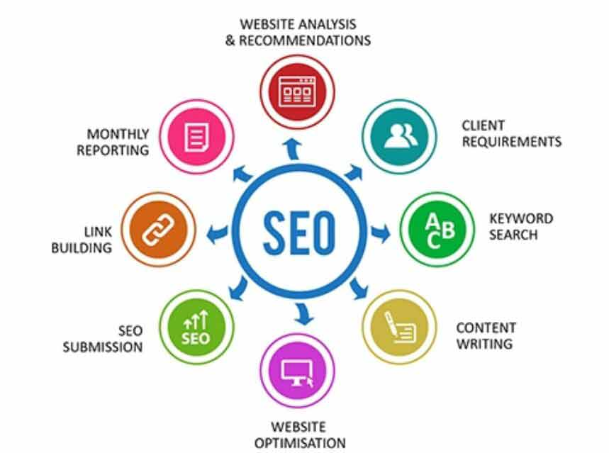 بهینه سازی موتورهای جستجو برای افزایش ترافیک سایت