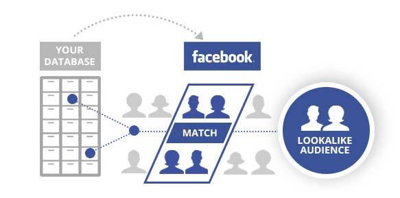 هدف گذاری تبلیغات در فیسبوک