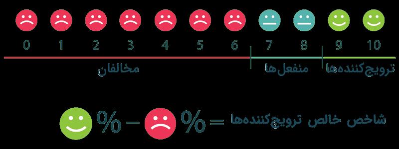 شاخص خالص ترویجکننده ها - KPI در فروش چیست