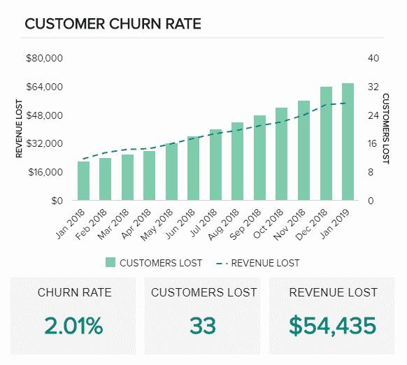 نرخ از دست دادن مشتری در KPI فروش