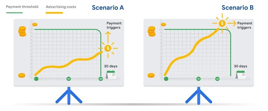 پرداخت اتوماتیک هزینه های تبلیغات گوگل