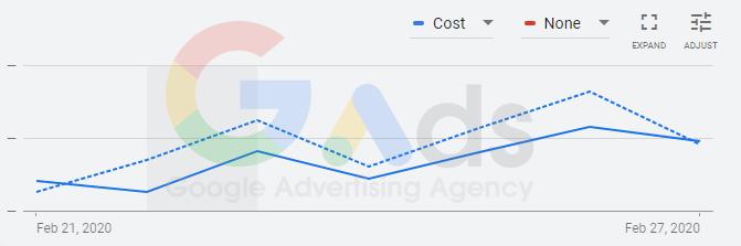 کاهش تبلیغات در گوگل به خاطر کرونا