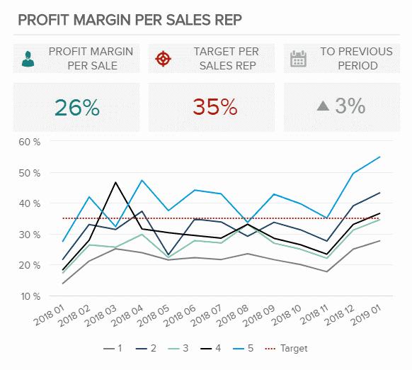 حاشیه سود هر نماینده - KPI در فروش