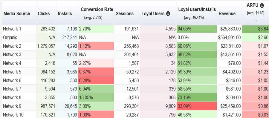 بهترین شبکه های برای راه اندازی کمپین تبلیغات اپلیکیشن