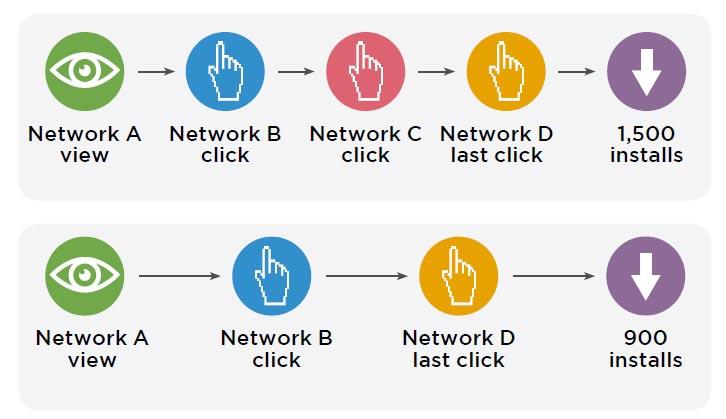 نمودار تاثیر گذاری روی کاربران برای نصب اپلیکیشن
