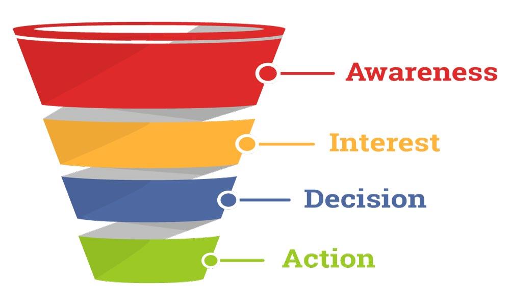 قیف بازاریابی محتوا - مخصوص مخاطبین هدف