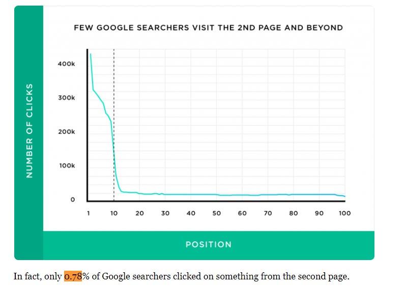 نرخ کلیک صفحه دوم نتایج گوگل