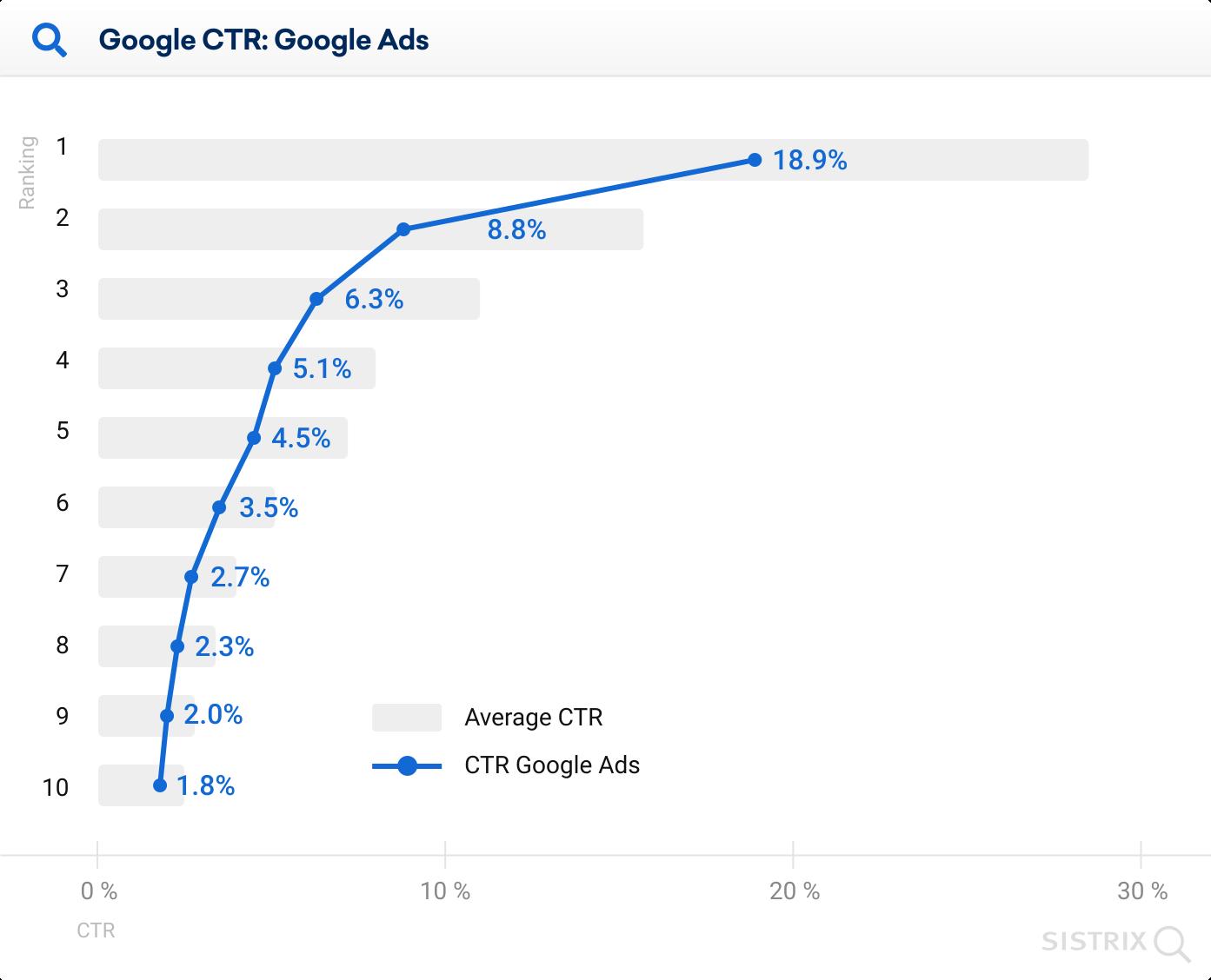 نرخ کلیک نتایج ارگانیک گوگل همراه با تبلیغات
