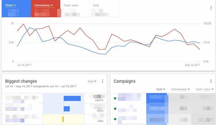 تصویری از پنل گوگل ادز