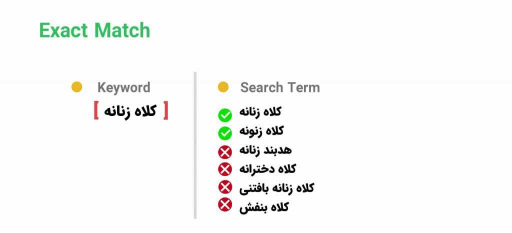 انطباق کاملا دقیق کلمات کلیدی گوگل ادز - Exact Match