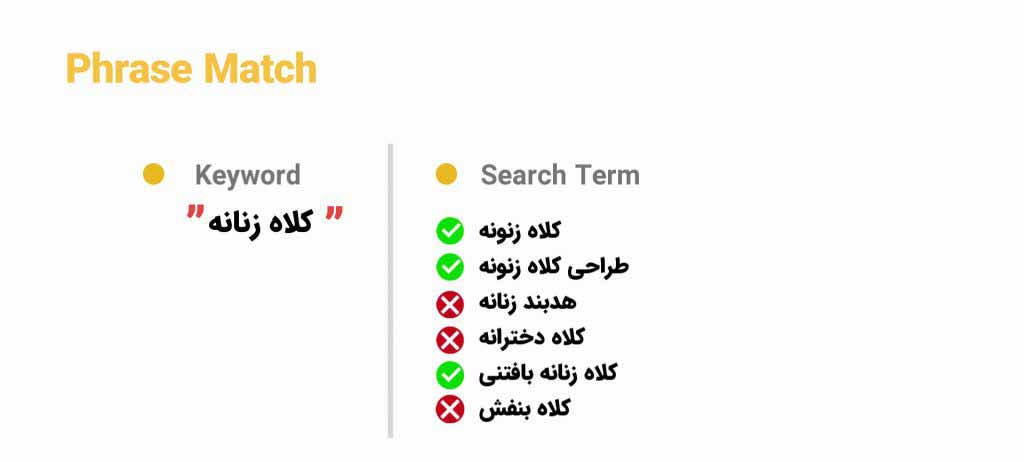 انطباق Phrase Match در گوگل ادز