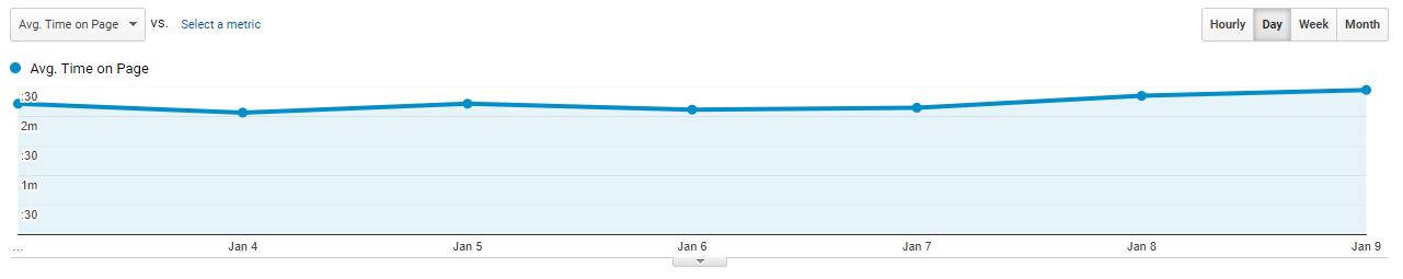 مدت زمان میانگین فعال بودن کاربر در سایت