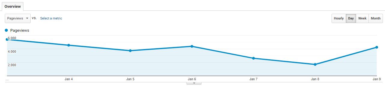میزان بازدید پیج یا صفحه در گوگل آنالیتیکس