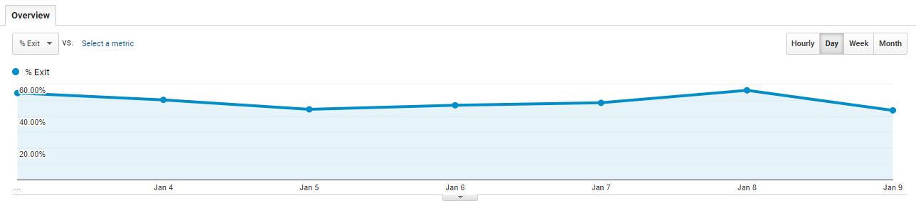 نرخ خروج کاربران در ابزار گوگل آنالیتیکس