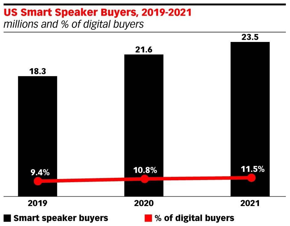 تعداد خریداران دستگاه های صوتی هوشمند در آمریکا از سال 2019 تا 2021 - چرا باید از ویس مارکتینگ استفاده کنیم