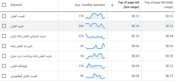 محاسبه هزینه کلمات کلیدی در گوگل کیورد پلنر