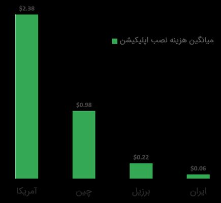نمودار هزینه نصب اپلیکیشن